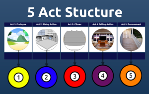 Plan your 5 act structure in SpaceDraft