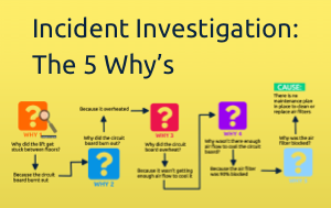 5 Why's Incident Investigation using SpaceDraft