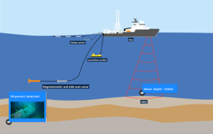 Sub-sea Geophysical Investigation Process